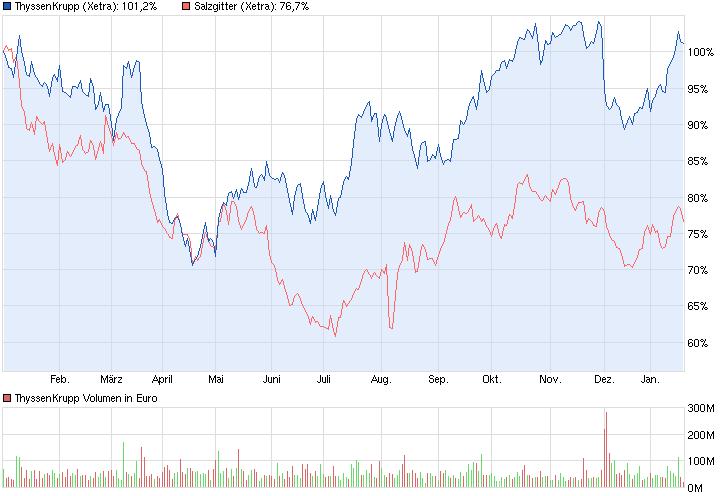 chart_year_thyssenkrupp.png
