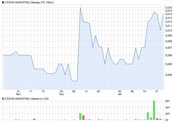 cwnm-chart.png