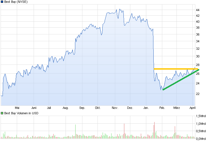 chart_year_bestbuy.png