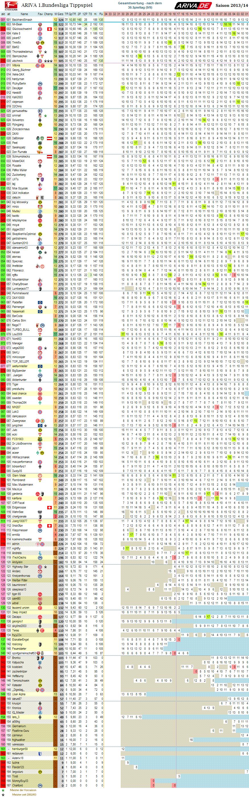 1bl_gesamtwertung_30.png