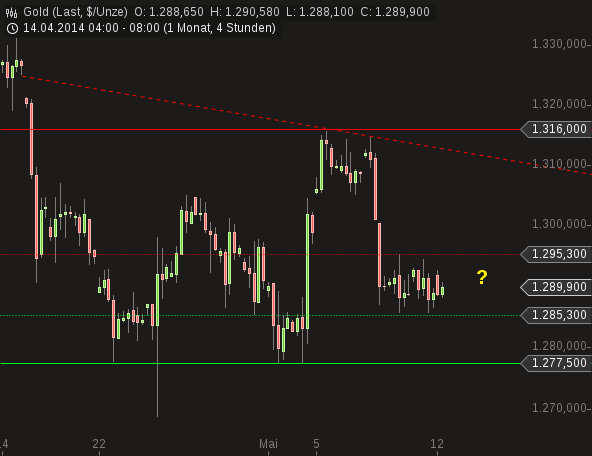 chart-12052014-0919-gold.png