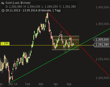 chart-13052014-0922-gold.png