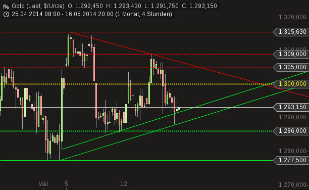 chart-17052014-0858-gold.png