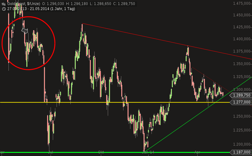 chart-21052014-1645-gold.png