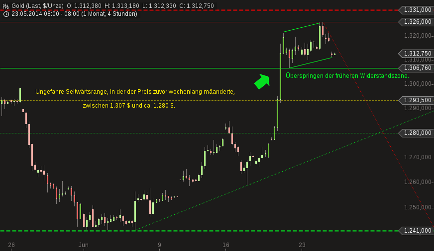 chart-25062014-0809-gold.png