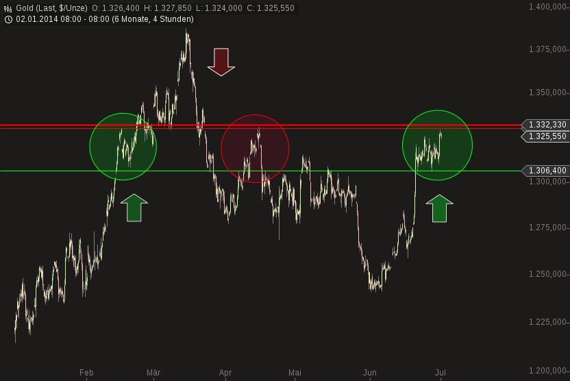 chart-01072014-1019-gold.png