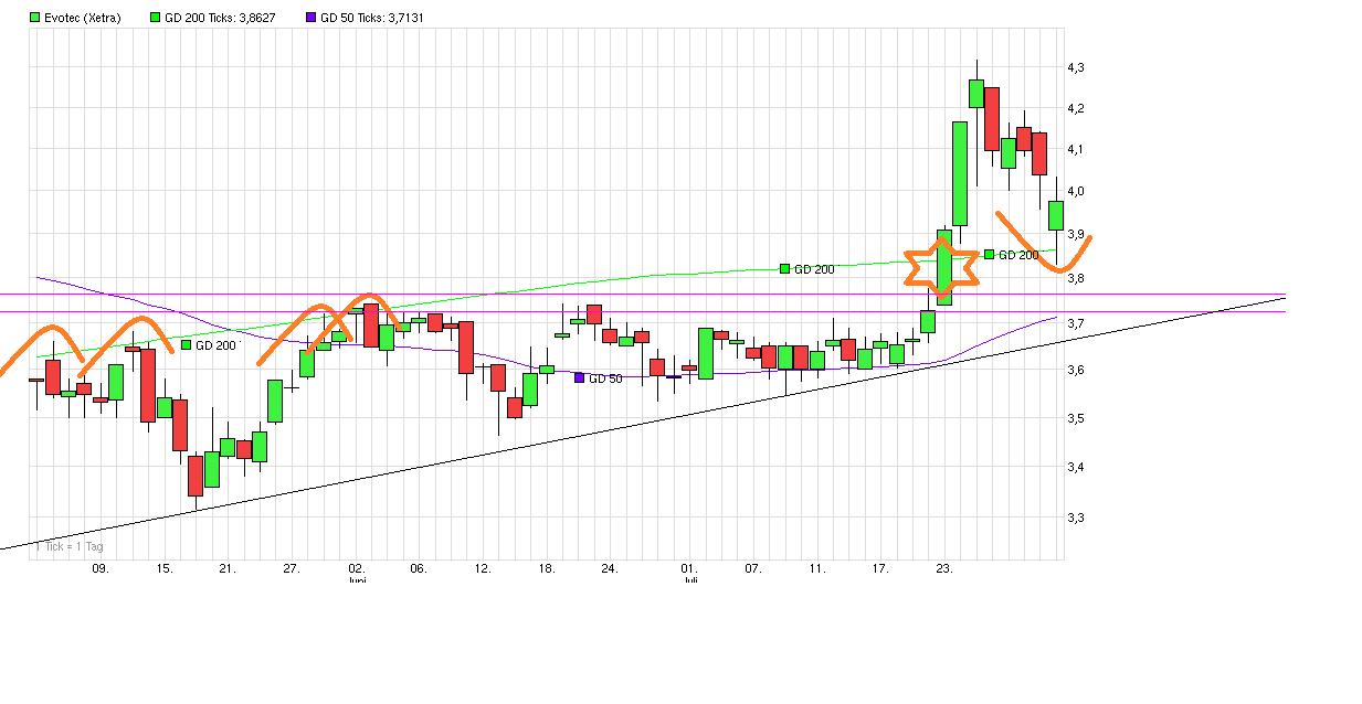 chart_quarter_evotec.png