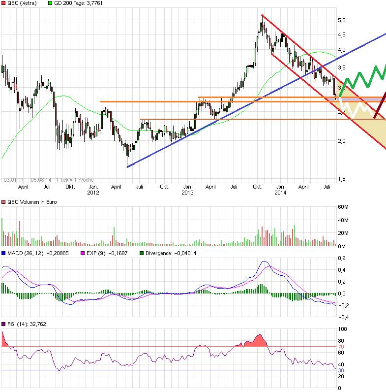 chart_free_qsc4j.png