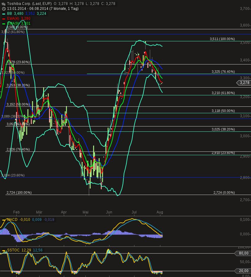 chart-06082014-2147-toshiba_corp.png