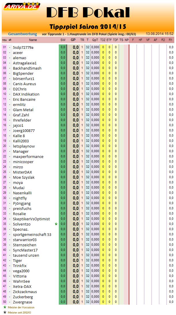 gesamtwertung_2014-15_r1.png