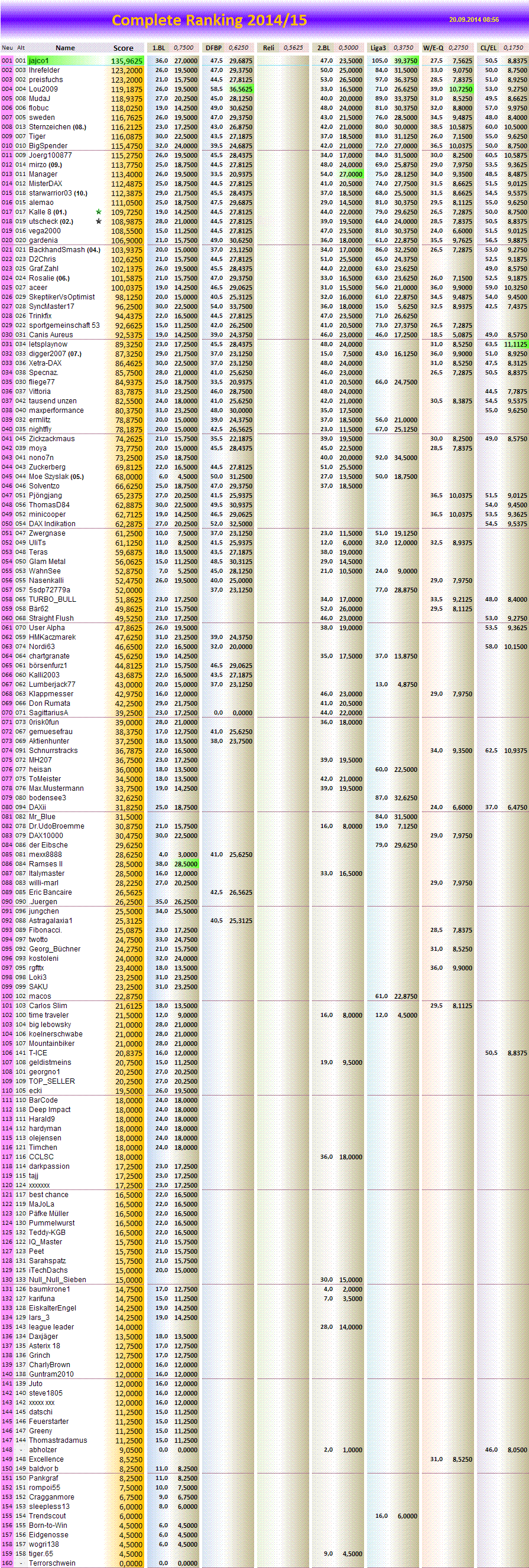 completeranking2014-15.png