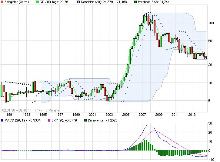 chart_all_salzgitter.png