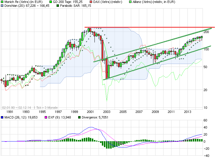 chart_all_munichre1.png