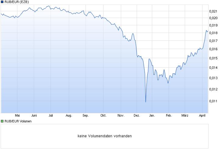 chart_year_rubeurrussischerrubeleuro.png