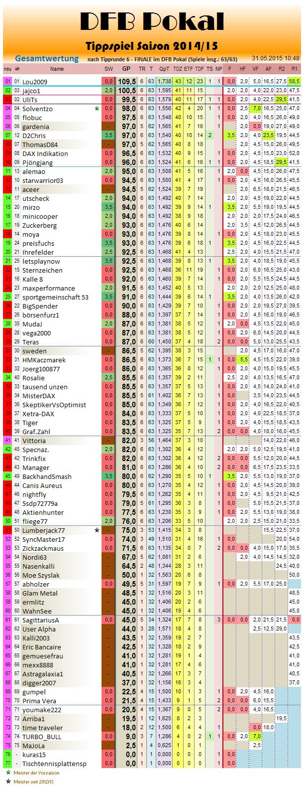 gesamtwertung_2014-15_r6.png