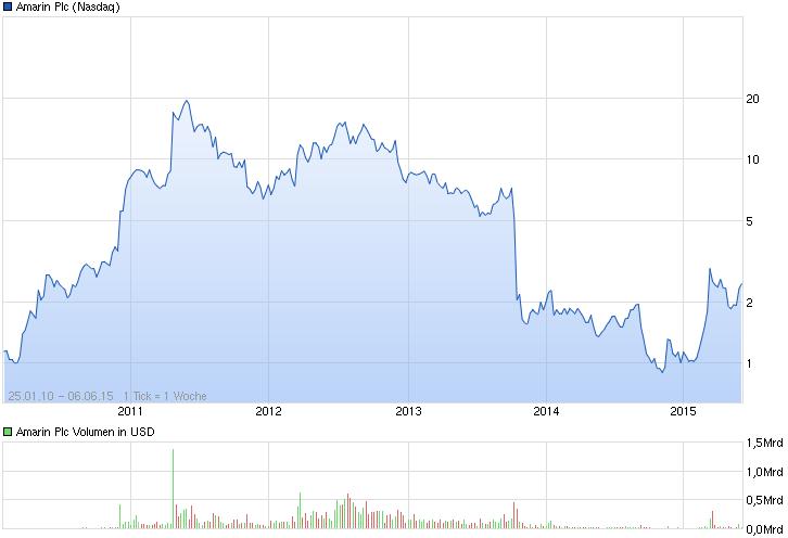 chart_all_amarinplc.png