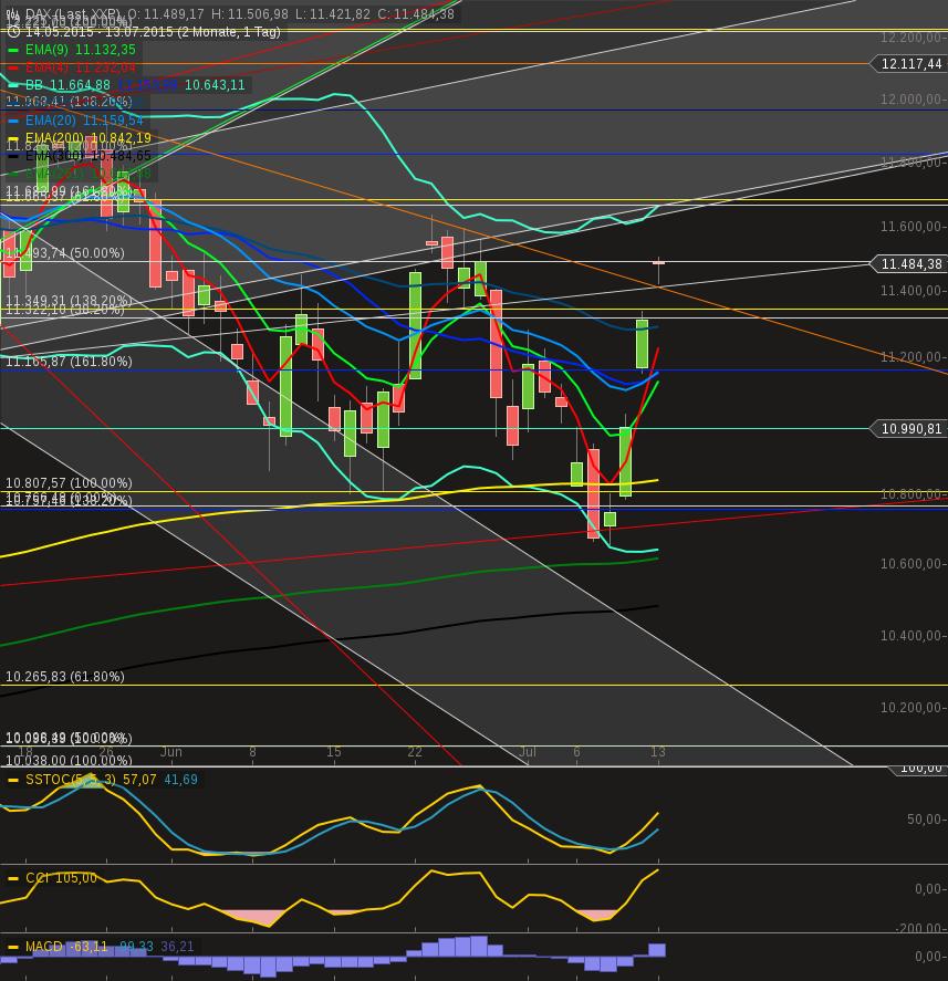 chart-13072015-1830-daxday.png