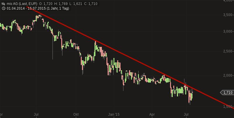 chart-15072015-1055-mic_ag.png