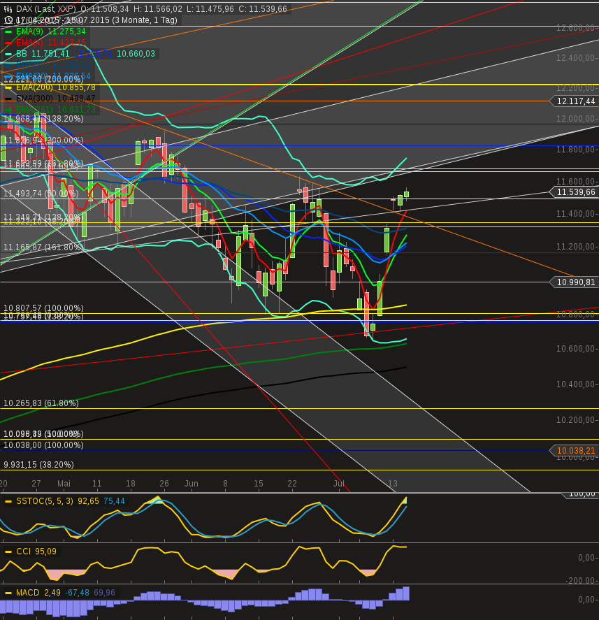 chart-15072015-2200-dax.png