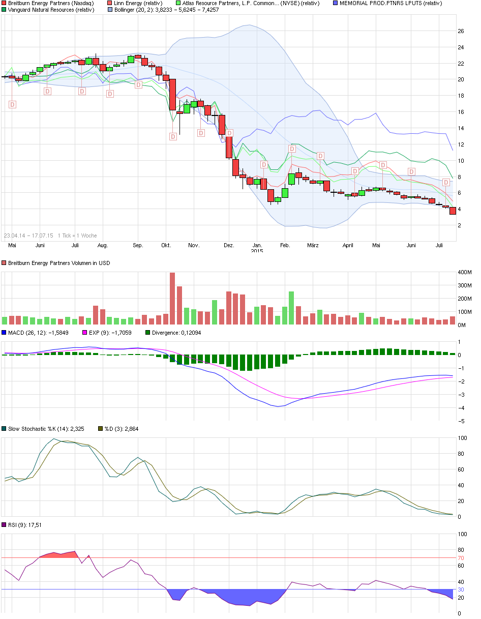 chart_free_breitburnenergypartners.png