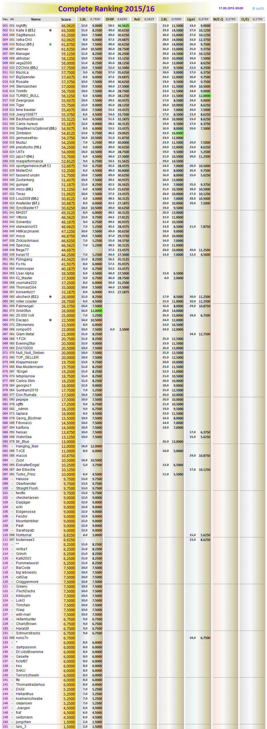 completeranking2015-16.png