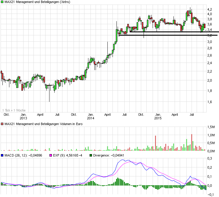chart_3years_max21managementundbeteiligunge....png