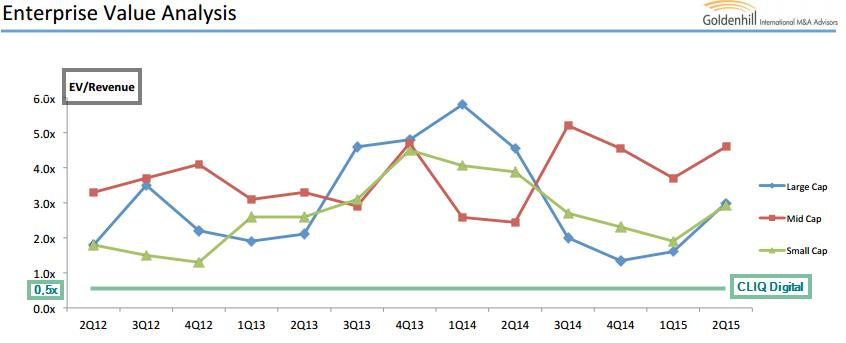 cliq_ev_revenue.jpg