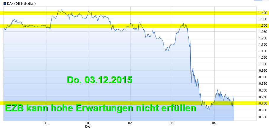 dax122015.png