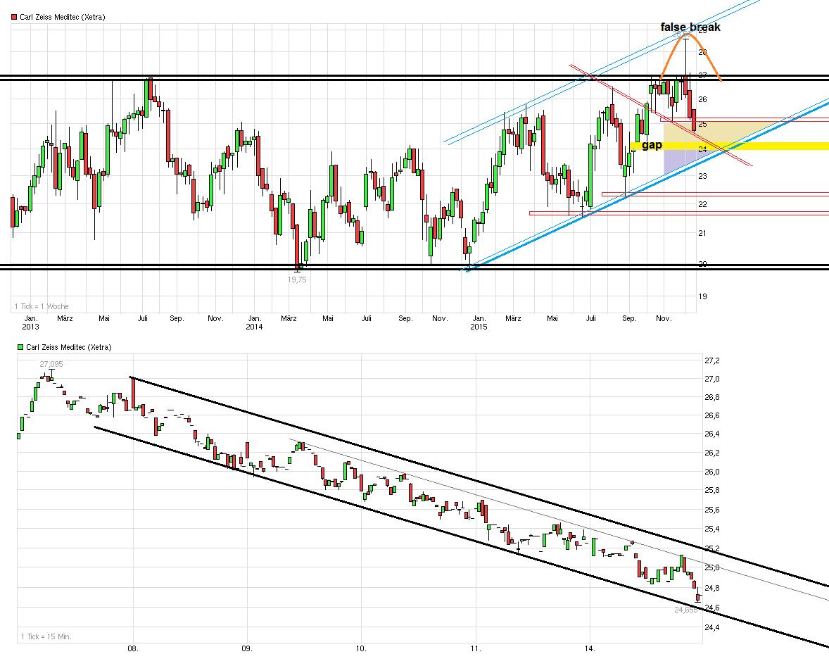 chart_3years_carlzeissmeditec.png