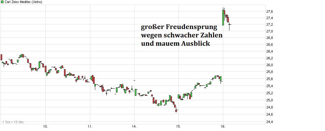 chart_week_carlzeissmeditec---.png