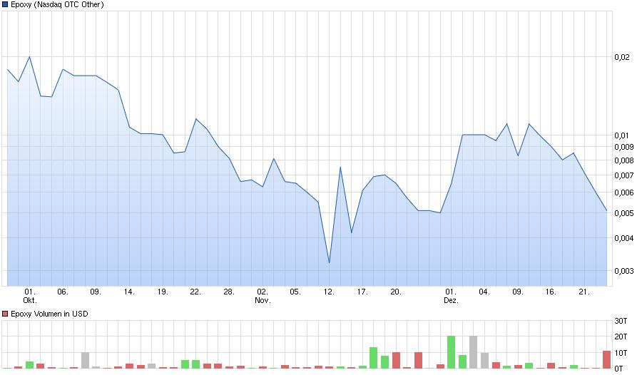 chart_quarter_epoxy.png