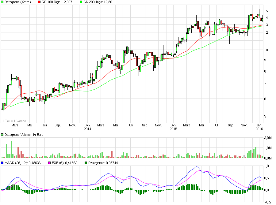 chart_3years_datagroup.png