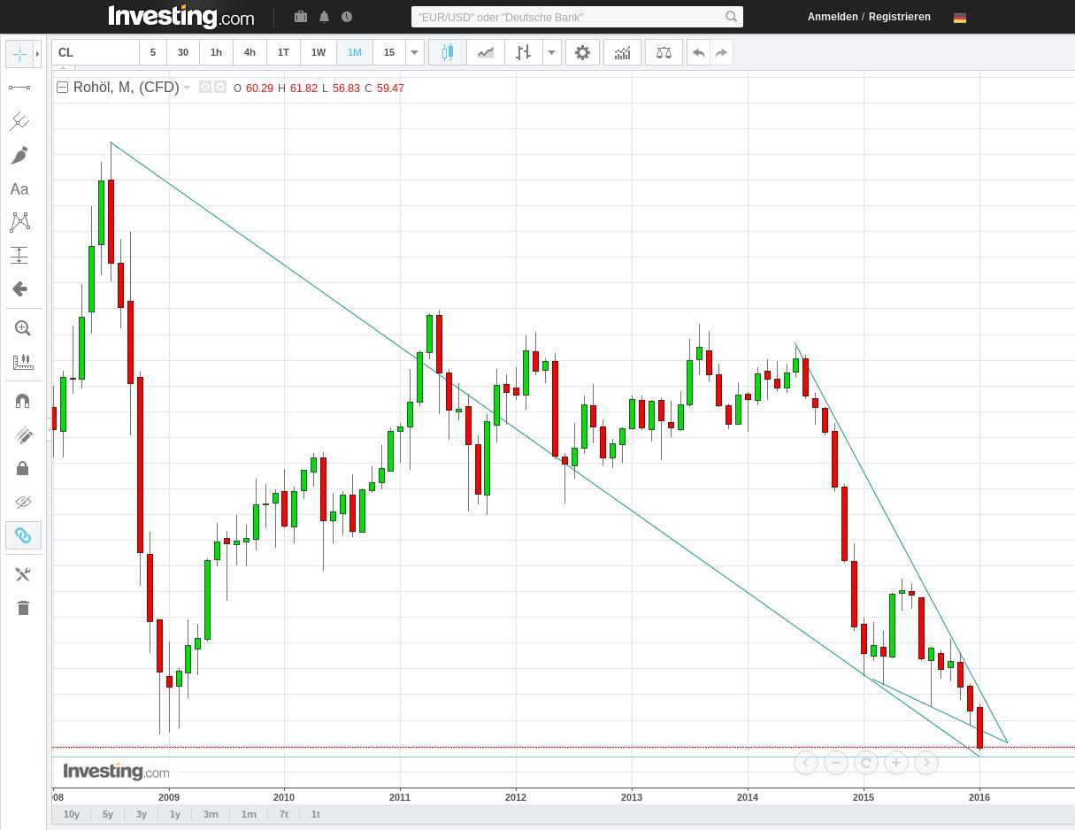 fireshot_capture_67_-_roh__l_chart_-_investing.png