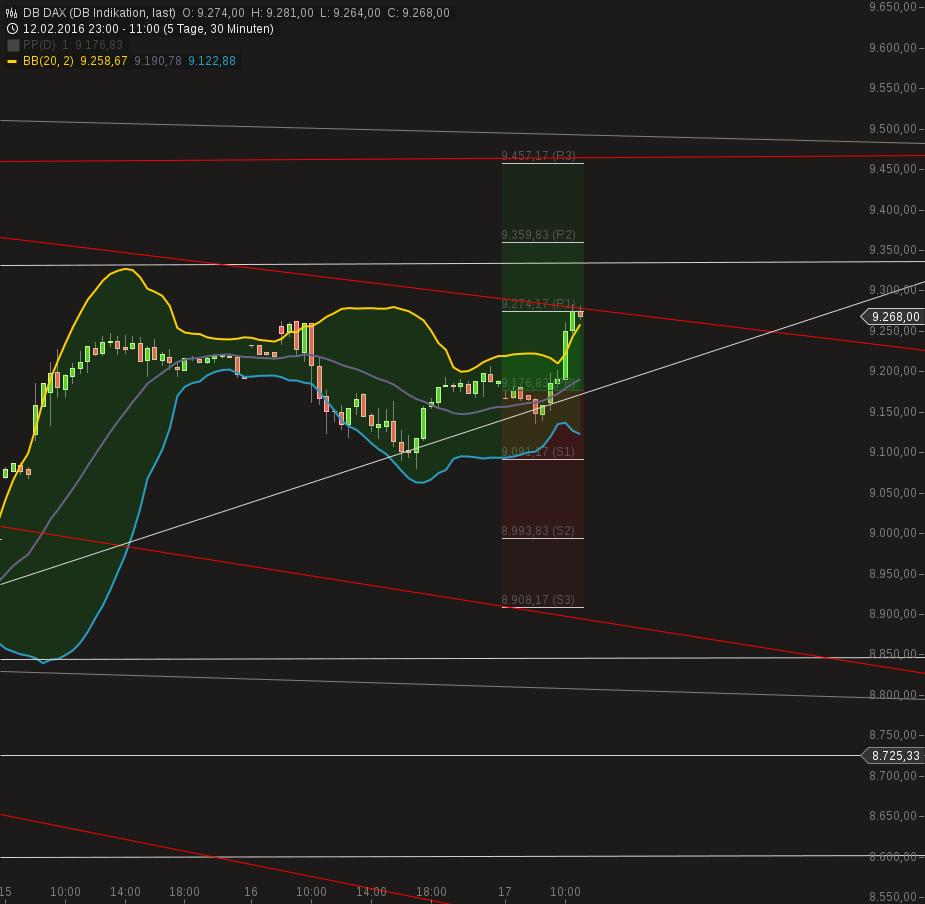 chart-17022016-1119-db_dax.png