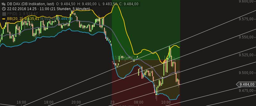 chart-23022016-1101-db_dax.png