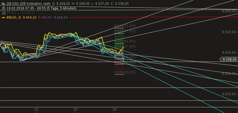 chart-24022016-0957-db_dax.png