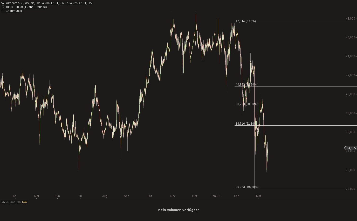 chart-11032016-1817-wirecard_ag.png
