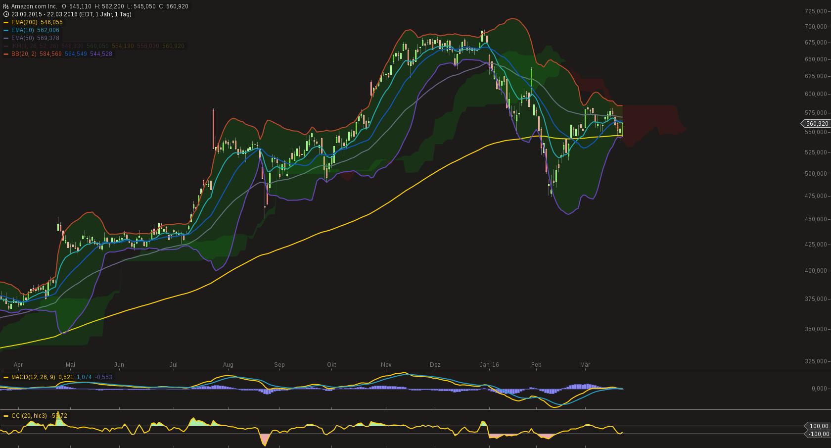 chart-22032016-1818-amazoncom_inc.png