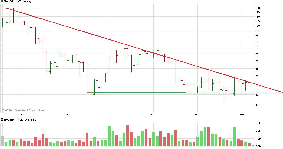 chart_all_bijoubrigitte.png