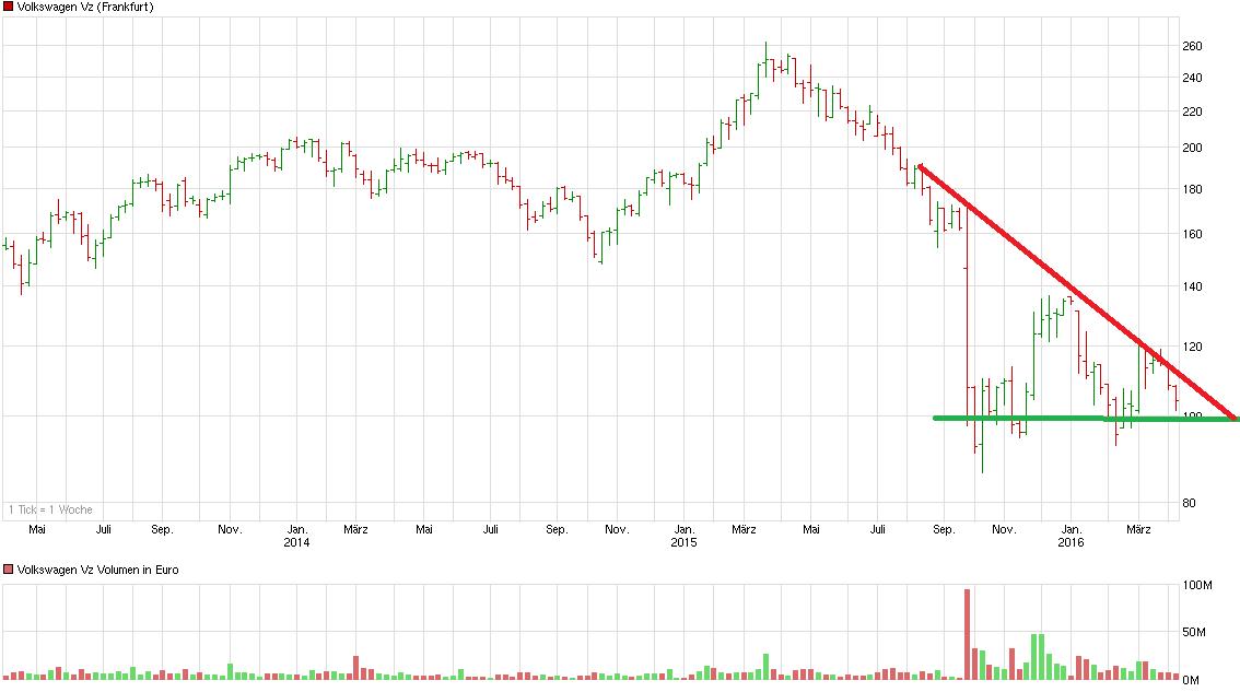 chart_3years_volkswagenvz.png