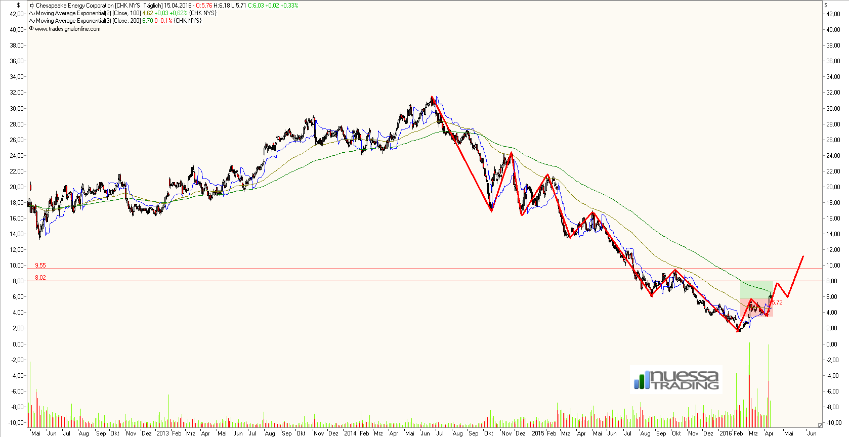 chesapeake_energy_daily.png