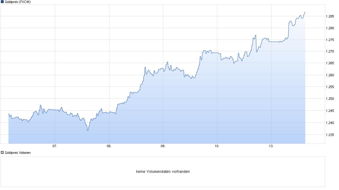 chart_week_goldpreis.png
