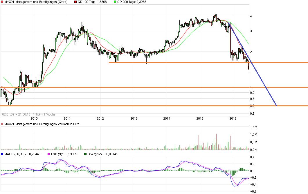 chart_free_max21managementundbeteiligungen.png