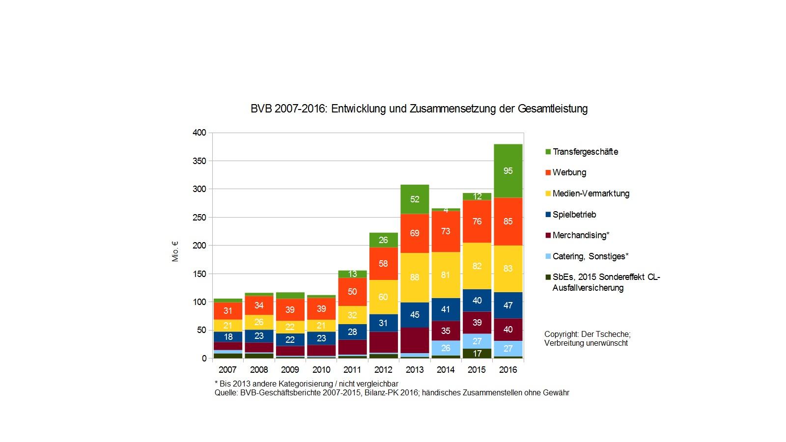 bvb_entwicklung_der_gesamtleistung_2007-....jpg