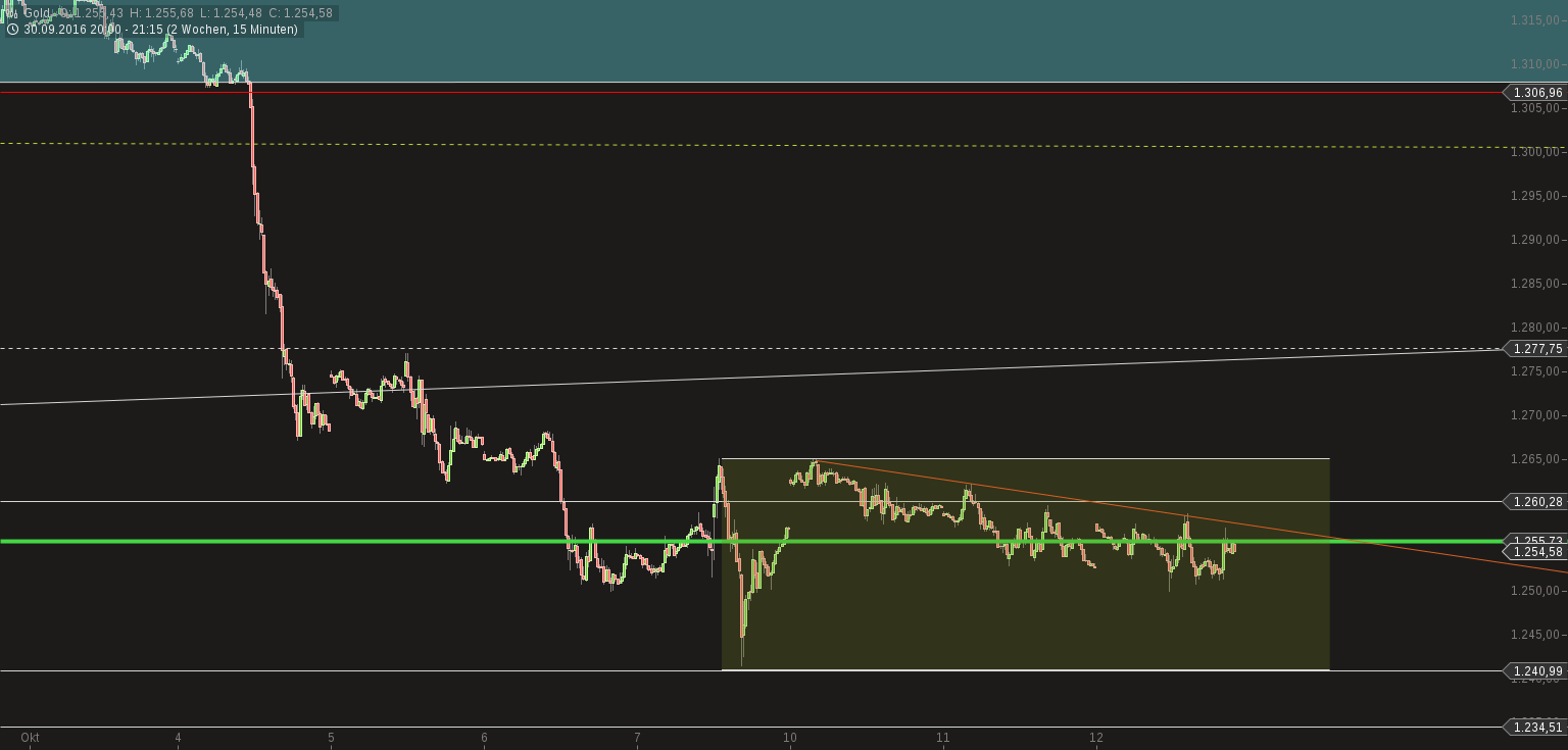 chart-12102016-2121-gold.png