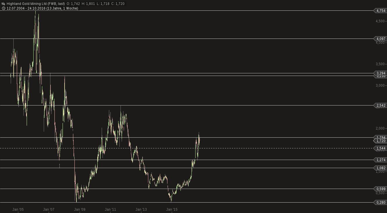 chart-26102016-2313-highland_gold_mining_ltd.png
