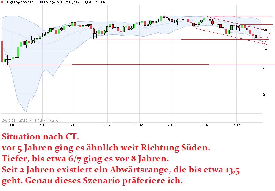 chart_free_elringklinger.png