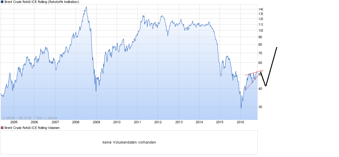 chart_all_brentcruderoh__licerolling.png