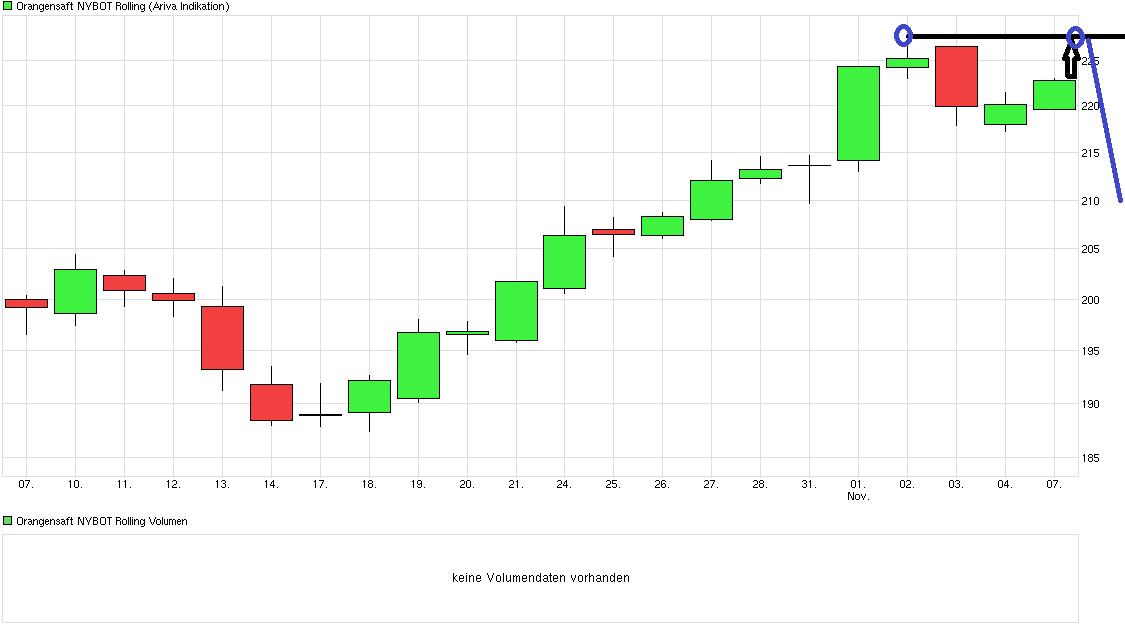 chart_month_orangensaftnybotrolling.png