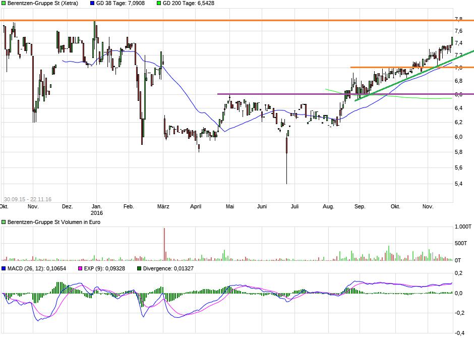 chart_3years_berentzen-gruppest.png